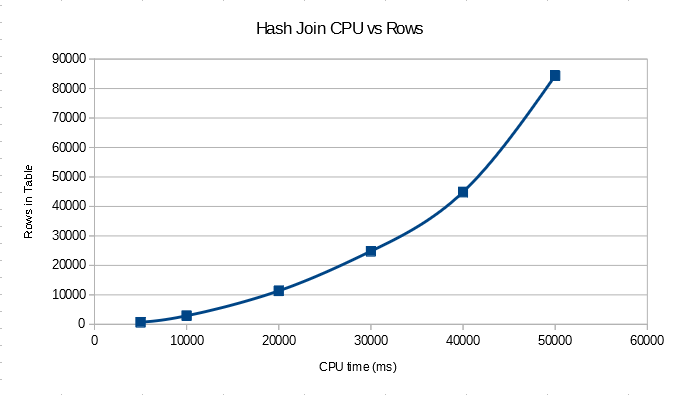 a2 hash rows in table vs time