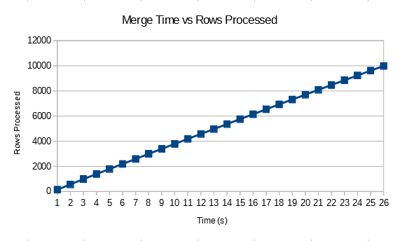 a2 merge join graph 1