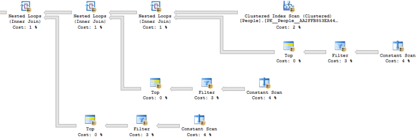 Dynamic Data Unmasking – ORDER BY (SELECT NULL)