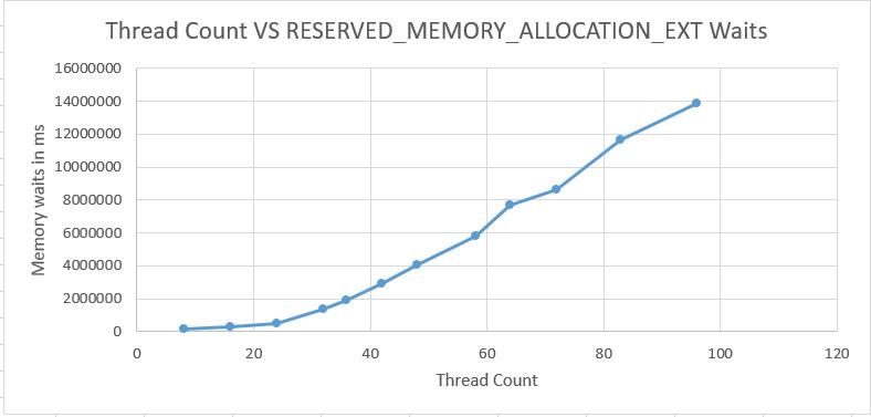 a27_memory_waits_chart