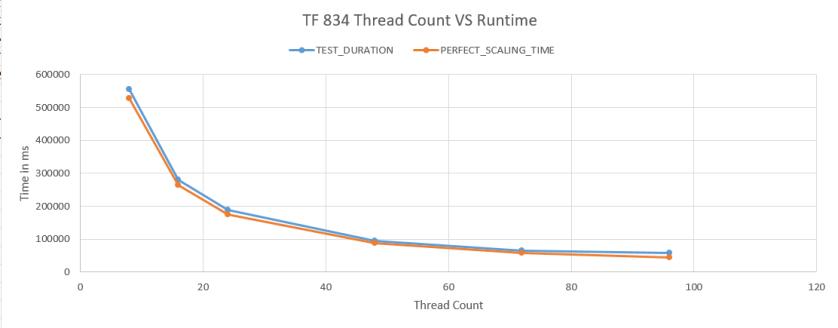 a27_T834_compare_chart