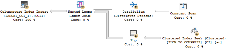 sql-server – ORDER BY (SELECT NULL)